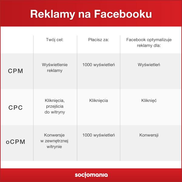 metody rozliczenia reklamy nafacebooku