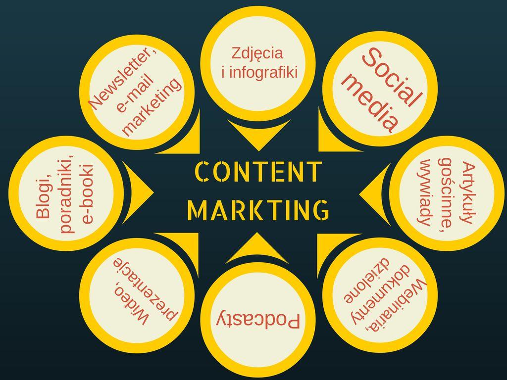 content-marketing-elementy
