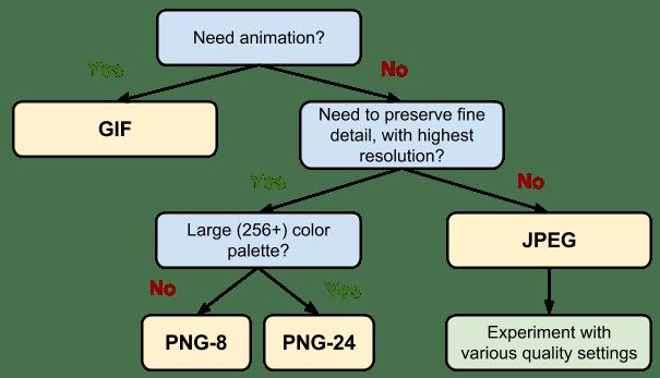 algorytm wyboru formatu dla zapisywanego pliku